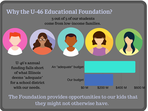 Why the U46 Educational Foundation