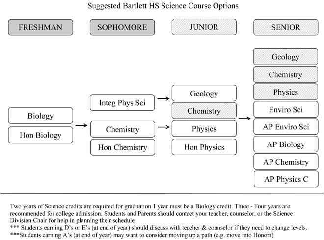 Academics / Science Course Sequence