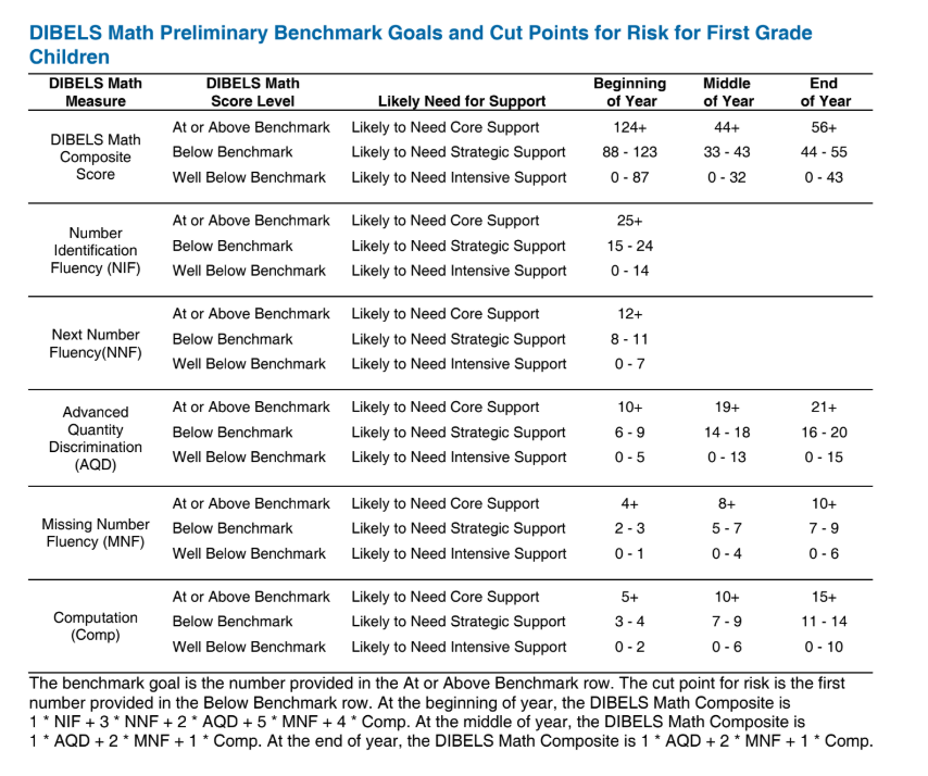 1st Grade Benchmark Goals