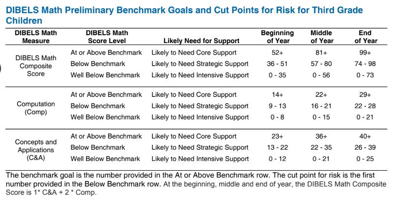 Multiply And Divide Benchmark Goals