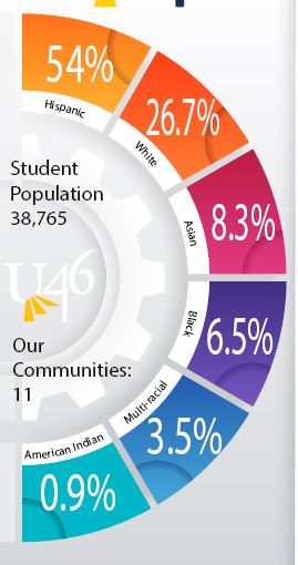 Infographic on U-46 student population